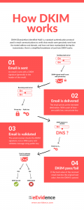 How DKIM works (eEvidence infographic)