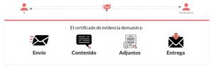 El certificado de eEvidence es una prueba irrefutable sobre un email